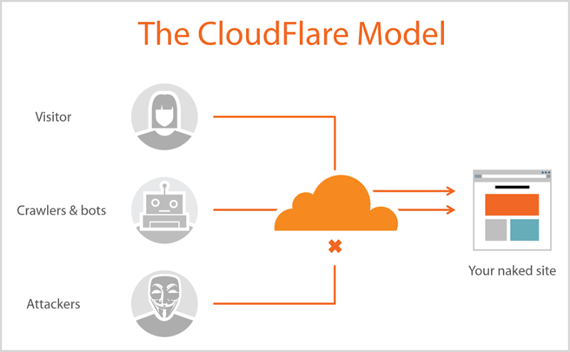 How Cloudflare DNS Helps Solve 4 Big DNS Privacy Risks